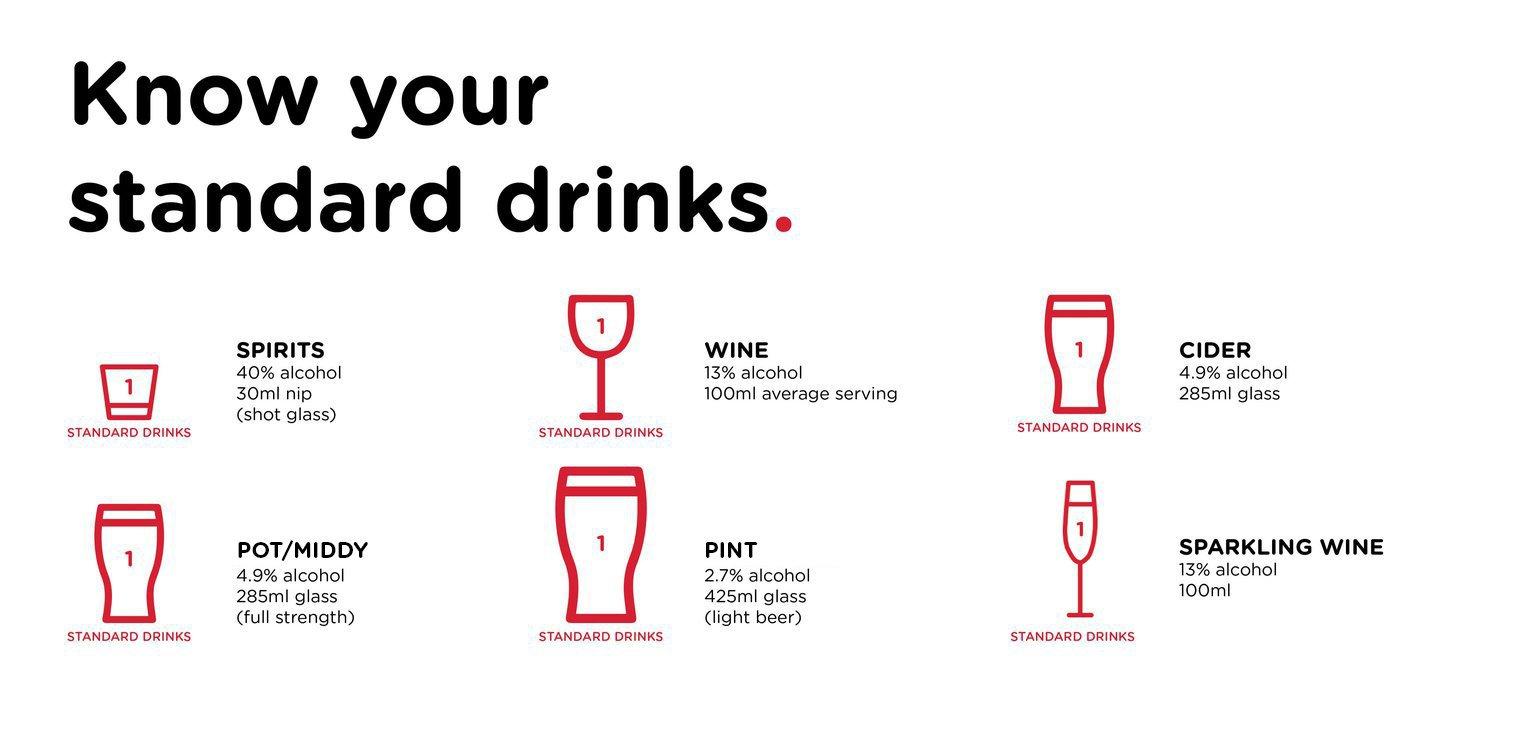 Standard Drinks graphic